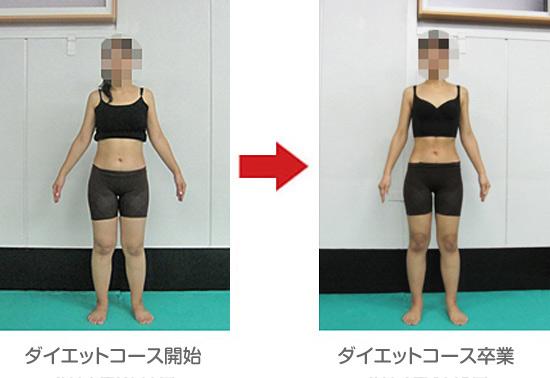 コース達成の前と後の体形図